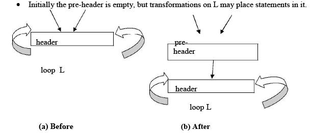 Loops In Flow Graph Computer Science Engineering (CSE) Notes | EduRev