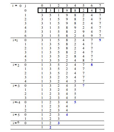 Sorting Algorithms- 2 Notes | EduRev