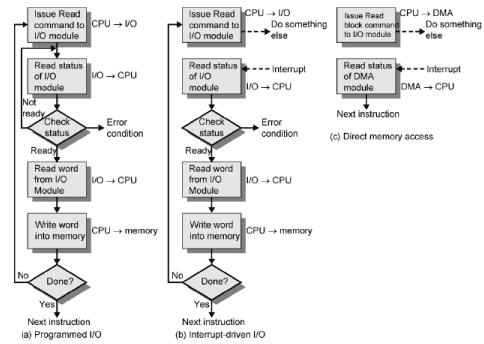 Input Output Organization Computer Science Engineering (CSE) Notes   EduRev