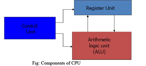 Introduction to Central Processing Unit - Computer