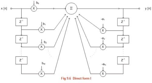 FIR Filter Design & Realizations of Digital Filters Electrical Engineering (EE) Notes | EduRev