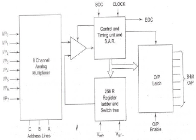 ADC 0808/0809 - Microprocessors and Microcontrollers Computer Science  Engineering (CSE) Notes | EduRevEduRev