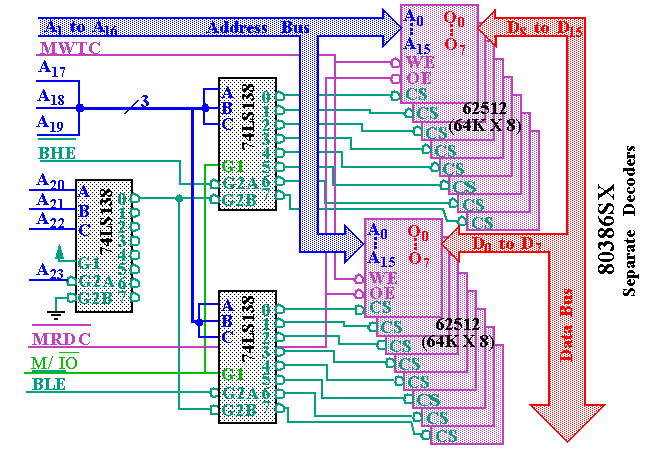 Memory Interface using RAMS, EPROMS and EEPROMS - Microprocessors and Microcontrollers | EduRev Notes
