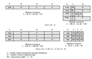 Reduced Instruction Set Computers Computer Science Engineering (CSE) Notes   EduRev