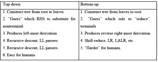 Introduction and Difference Between Top Down and Bottom Up Praising - Compiler Design | EduRev Notes