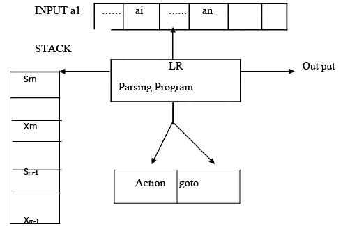 LR Parsing Computer Science Engineering (CSE) Notes | EduRev