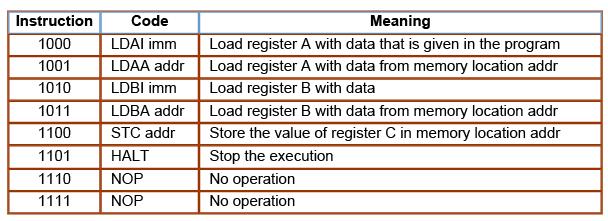 Memory Instruction Computer Science Engineering (CSE) Notes   EduRev