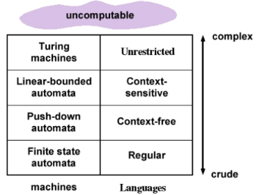 Post Correspondence Problem and Linear Bounded Automata Computer Science Engineering (CSE) Notes | EduRev