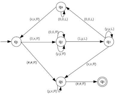 Turing Machine (TM) Computer Science Engineering (CSE) Notes | EduRev