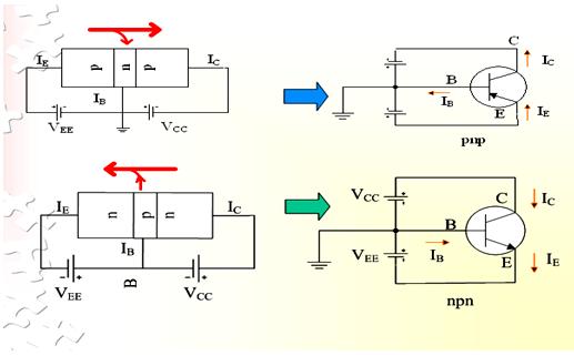 Bipolar Transistor Configurations Electrical Engineering (EE) Notes | EduRev