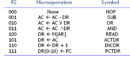 Microinstruction Format - Computer Organization and Architecture   EduRev Notes