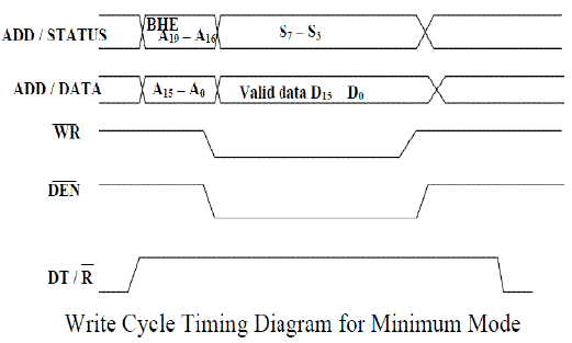 Minimum and Maximum Mode 8086 System - Microprocessors and