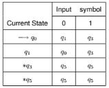 Minimization of DFA Computer Science Engineering (CSE) Notes   EduRev