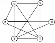 Clique Problem Computer Science Engineering (CSE) Notes | EduRev