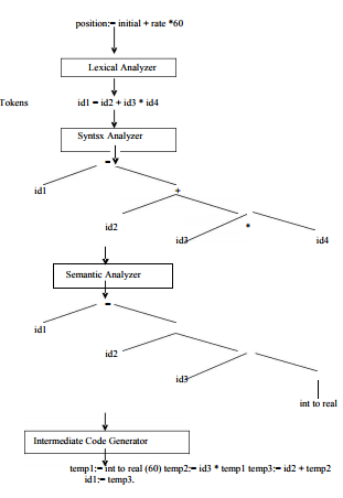 Phases of a Compiler Computer Science Engineering (CSE) Notes | EduRev