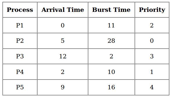 Priority CPU Scheduling Notes | EduRev