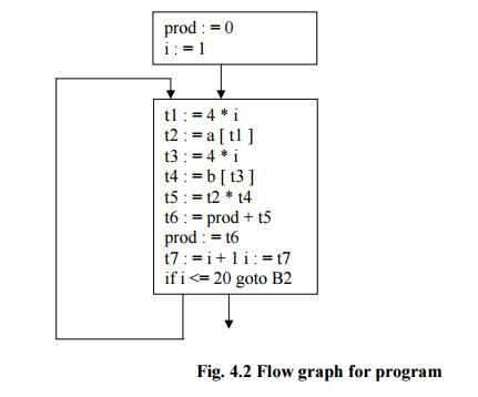 Basic Blocks and Flow Graphs of Code Generation -Code Generation,Computer Science and IT Engineering Computer Science Engineering (CSE) Notes | EduRev