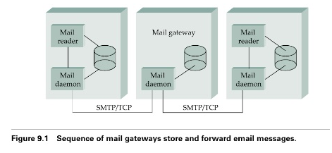 SMTP : Simple Mail Transfer Protocol Computer Science Engineering (CSE) Notes | EduRev