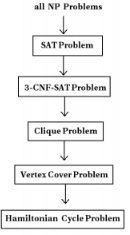 Hamiltonian Cycle Problem Computer Science Engineering (CSE) Notes   EduRev