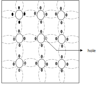 Semiconductor Types Electrical Engineering (EE) Notes   EduRev