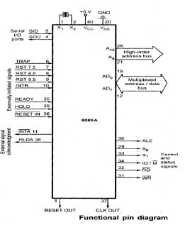 Introduction to 8085 Microprocessor Computer Science Engineering (CSE) Notes | EduRev