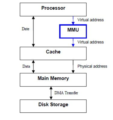 Virtual Memory - Memory System, Computer Science and IT