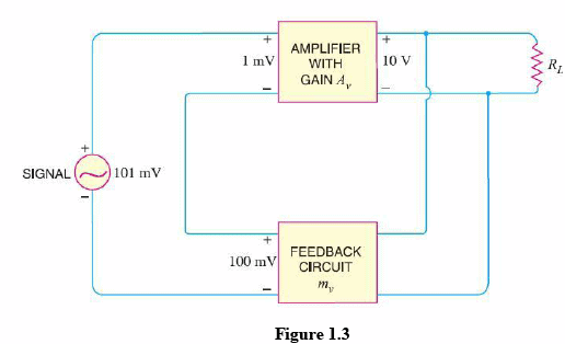 Principles of Negative Voltage Feedback In Amplifiers Electrical Engineering (EE) Notes | EduRev