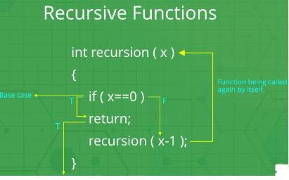Recursive Functions Notes   EduRev