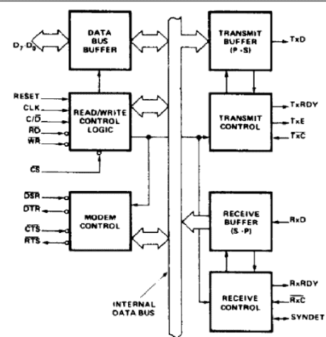 8251A-Programmable Communication Interface - Microprocessors