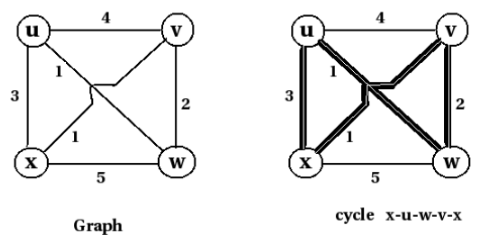 Travelling Salesman Problem (TSP) Computer Science Engineering (CSE) Notes   EduRev