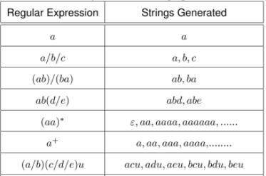 Regular Expressions Computer Science Engineering (CSE) Notes | EduRev