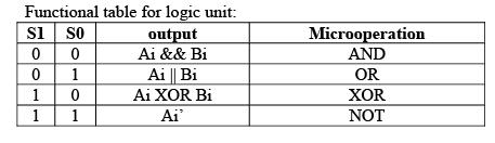 Arithmetic and Logic Unit Computer Science Engineering (CSE) Notes | EduRev