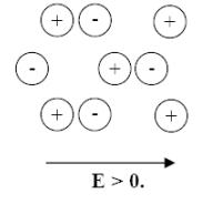 Dielectric Properties of Materials Civil Engineering (CE) Notes | EduRev