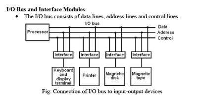 Input Output interface Computer Science Engineering (CSE) Notes | EduRev