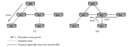 PIM Protocol Independent Multicast Computer Science Engineering (CSE) Notes | EduRev