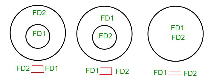 Equivalence of Functional Dependencies Notes   EduRev