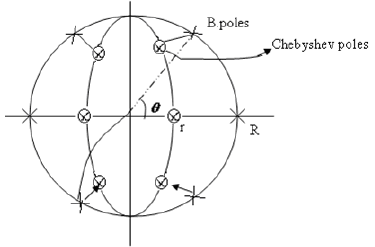 Chebyshev Filter Design Electrical Engineering (EE) Notes | EduRev