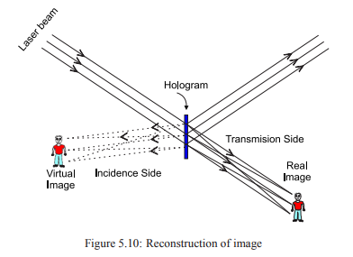 Holography and Applications of Holography - Engineering