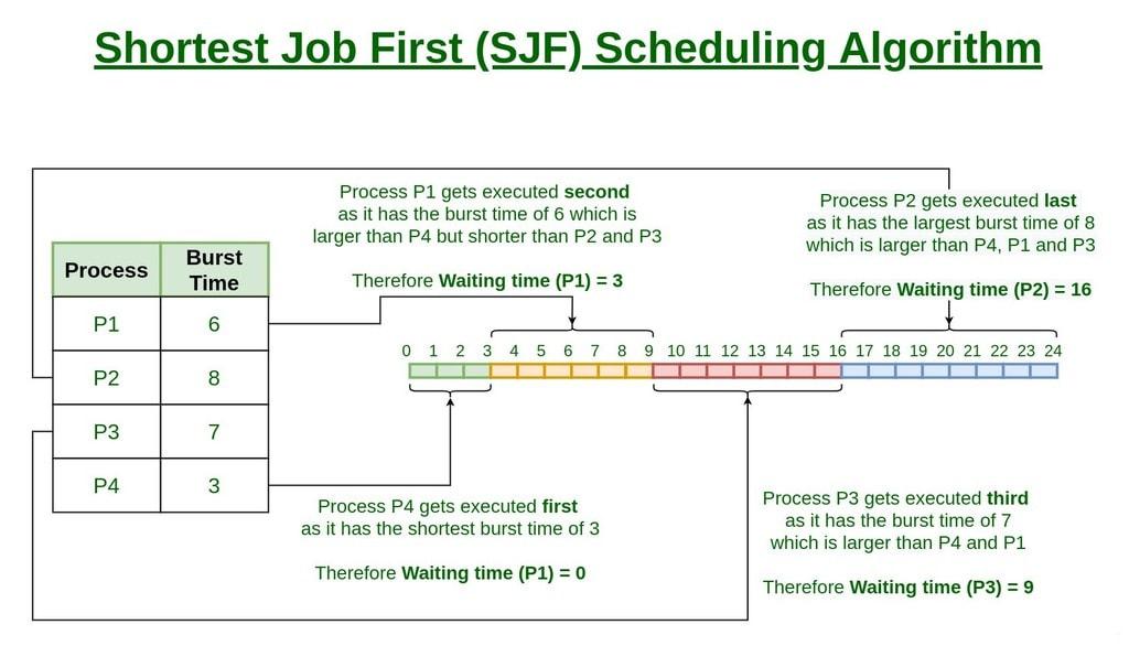 Shortest Job First (or SJF) CPU Scheduling Notes   EduRev