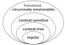 Pumping Lemma for Context Free Languages (CFLs) Computer Science Engineering (CSE) Notes | EduRev