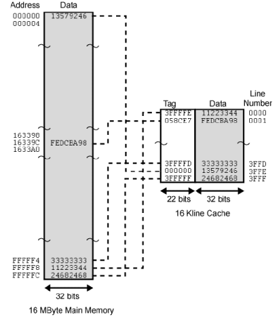 Elements of Cache Design Computer Science Engineering (CSE) Notes | EduRev