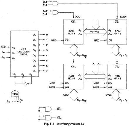 Memory Interface using RAMS, EPROMS and EEPROMS