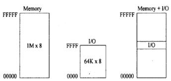 Memory and I/O Interfacing Computer Science Engineering (CSE) Notes   EduRev