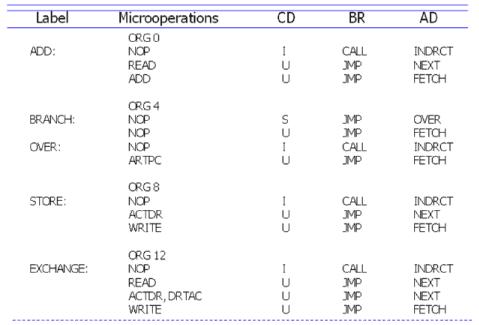 Symbolic Microinstructions Computer Science Engineering (CSE) Notes | EduRev