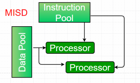 Hardware Architecture (Parallel Computing) Notes | EduRev