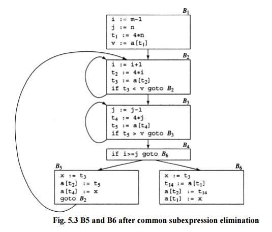 Principal Sources of Optimization - Code Optimization