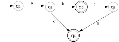 Finite Automata Computer Science Engineering (CSE) Notes | EduRev