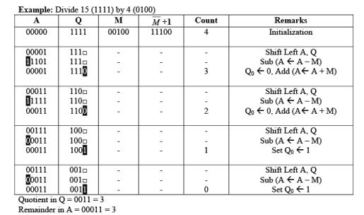 Multiplication Algorithm & Division Algorithm - Computer Organization and Architecture | EduRev Notes