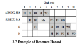 Pipeline Hazards Computer Science Engineering (CSE) Notes   EduRev