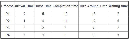 Round Robin Scheduling Notes   EduRev